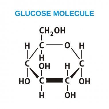 Glucose structural formula