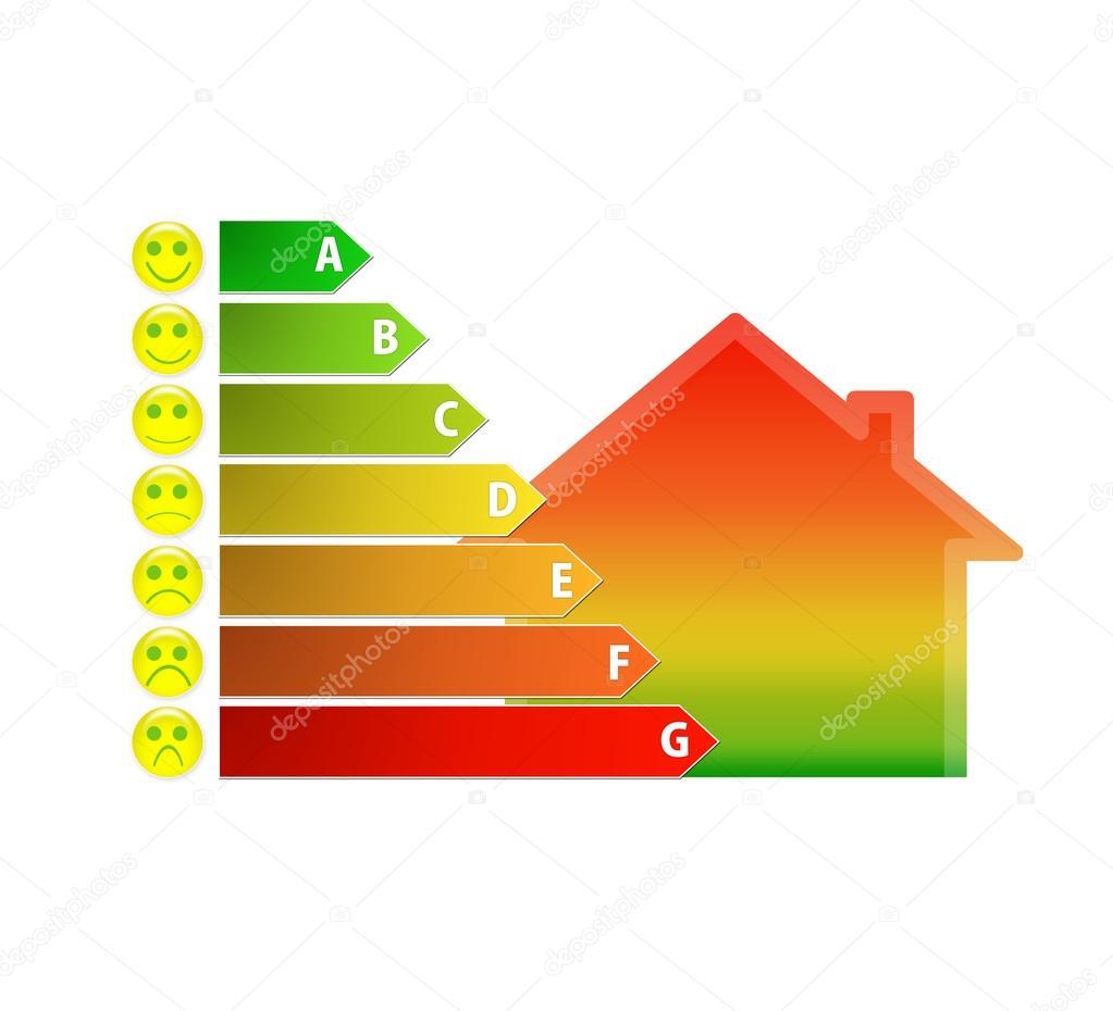 Diagramm der Haus-Energie-Effizienz-Rating mit lustige smileys ...