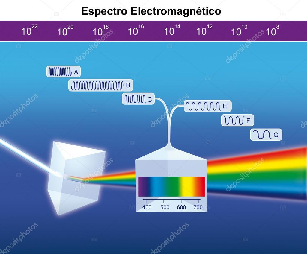 Energy distribution of electromagnetic waves set
