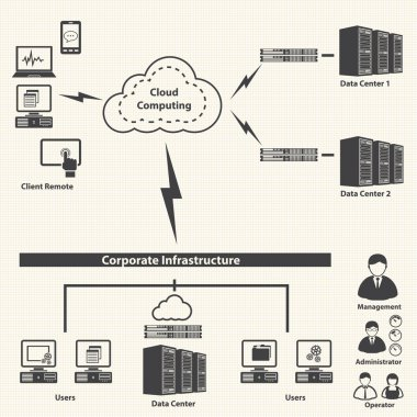 System infrastructure and Virtualization management control.