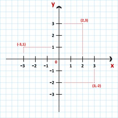 Cartesian Coordinate System In The Plane