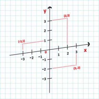 Mathematics Cartesian Coordinate System