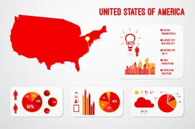 United States Of America Infographics