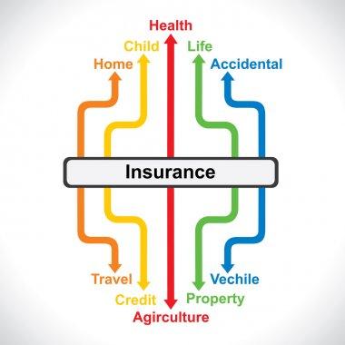 Insurace chart