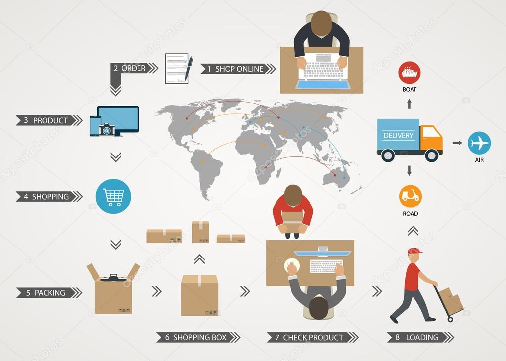 World concept of delivery of goods, online shopping
