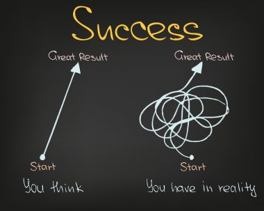Success and motivation
