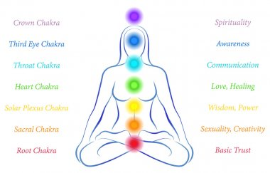 Chakras Woman with Description