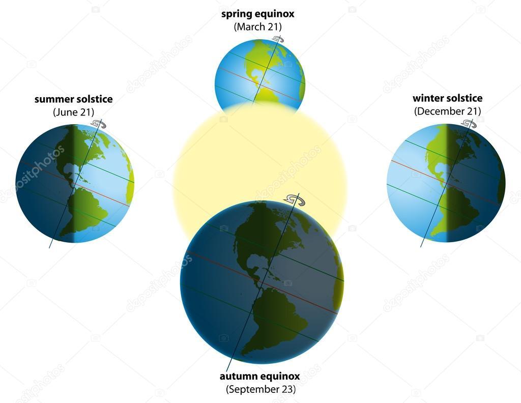 solstice equinox america stock vector furian 41741383