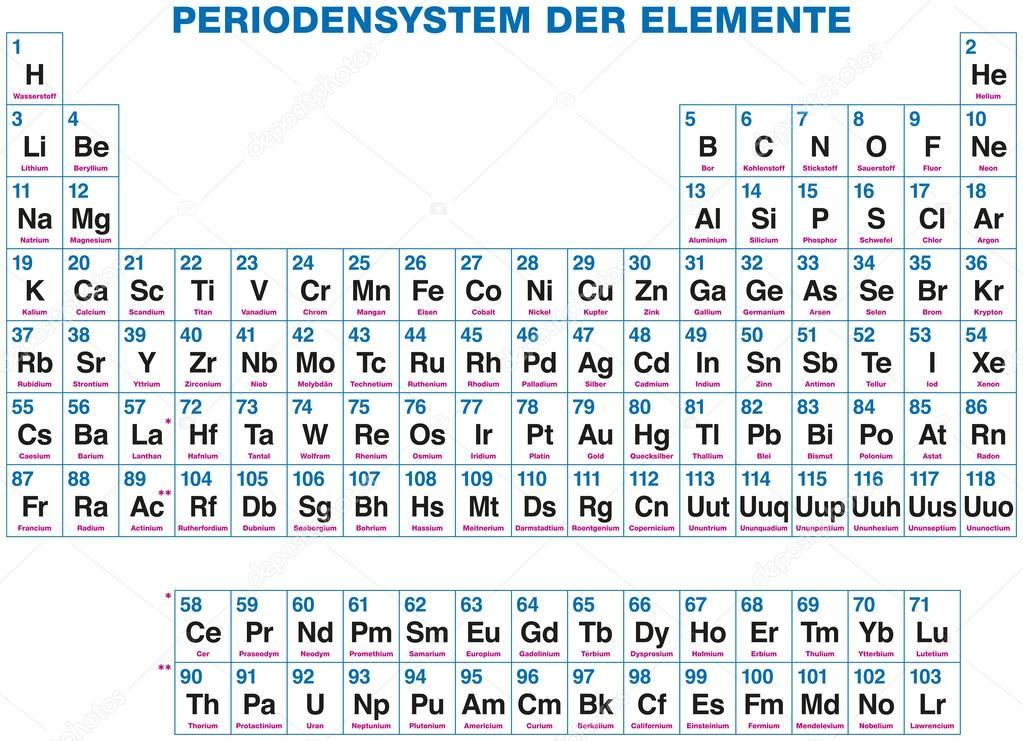 Etiquetado tabla periodica de los elementos alemn vector de 118 elementos qumicos organizados sobre la base de sus nmeros atmicos aislado sobre fondo blanco vector de furian urtaz Choice Image