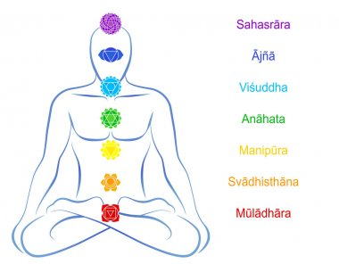 Chakras Man Description Sanskrit
