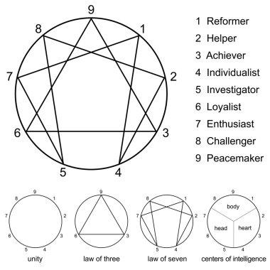 Enneagram Variations