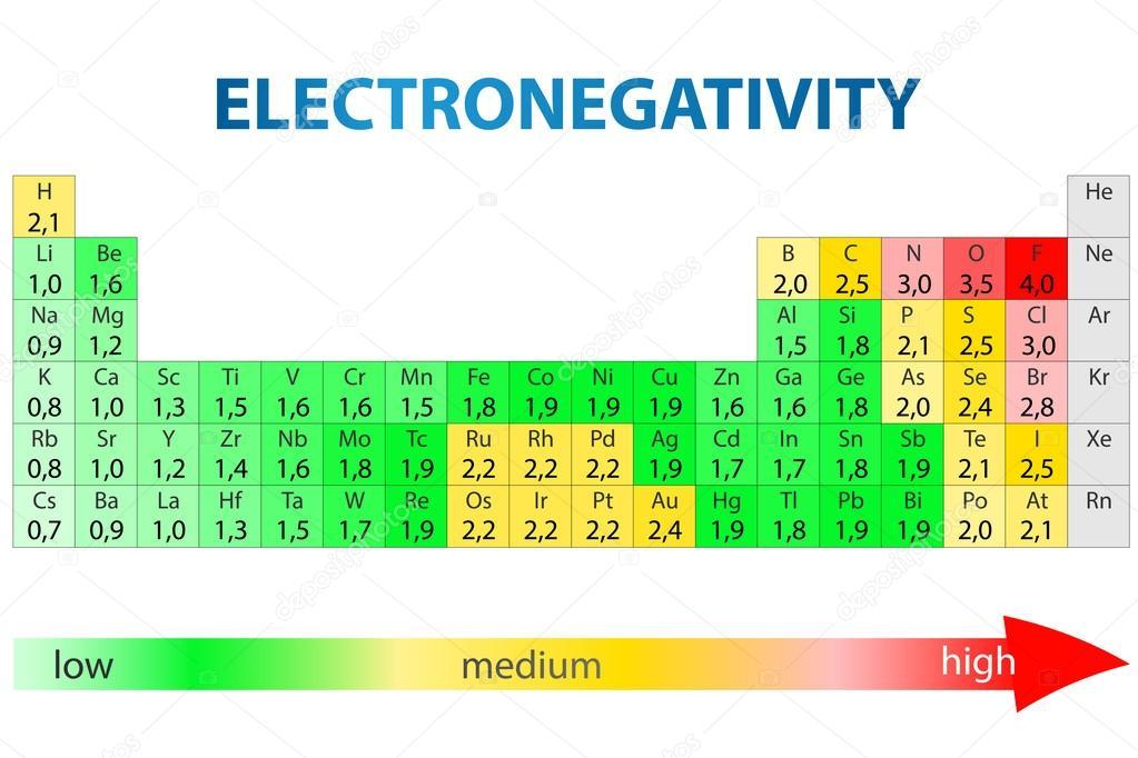 tabla periodica de los elementos con los valores de electronegatividad vector de exty - Tabla Periodica De Los Elementos Quimicos Con Electronegatividad