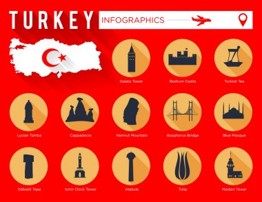 Landmarks of Turkey