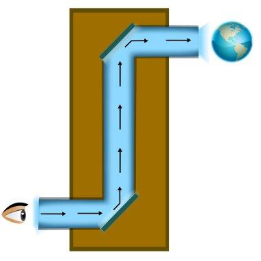 Principle of a periscope