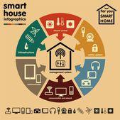 inteligentní domov