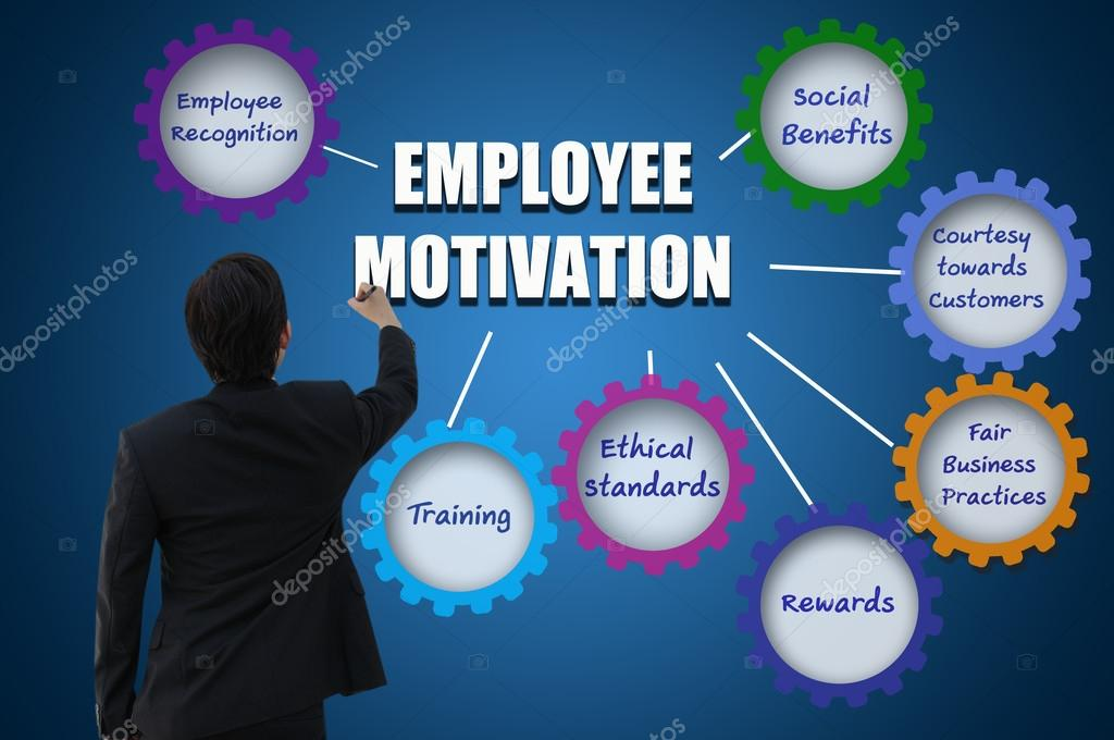 organization reward and motivation Employee motivation on organizational performance in oil and gas sector this research was conducted on different level of management in oil and gas sector of pakistan questionnaire was used to gather information.