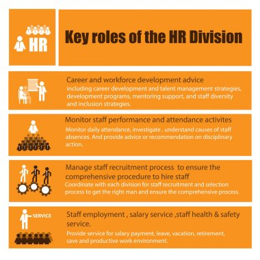 Infographic of Human Resource Role and Function Responsibility