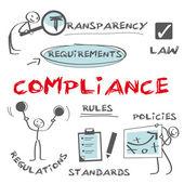 Fotografie Compliance, customer loyalty