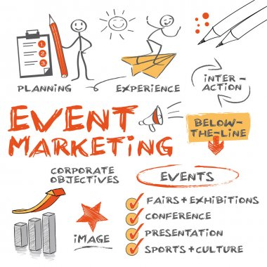 Event marketing involves studying the intricacies of the brand, identifying the target audience, devising the event concept, planning the logistics and coordinating the technical aspects before actually launching the event stock vector