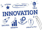 Innovation scribble, englische Schlüsselwörter