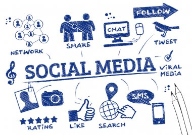 Social media marketing refers to the process of gaining website traffic or attention through social media sites stock vector