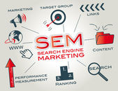 Sem-Search Engine Marketing