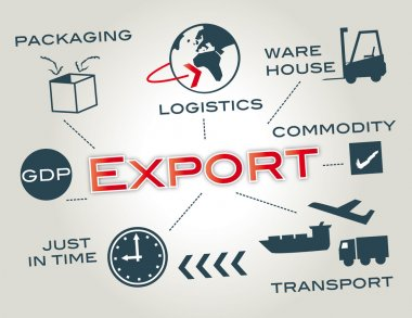 Export, logistics