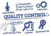 minőség-ellenőrzés