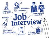 Fotografie Job-Interview