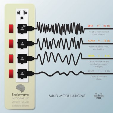 Mind Modulations Brainwave Infographic