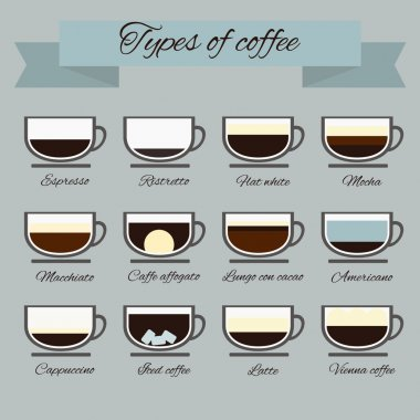 Perfect vector illustration of different types of coffee