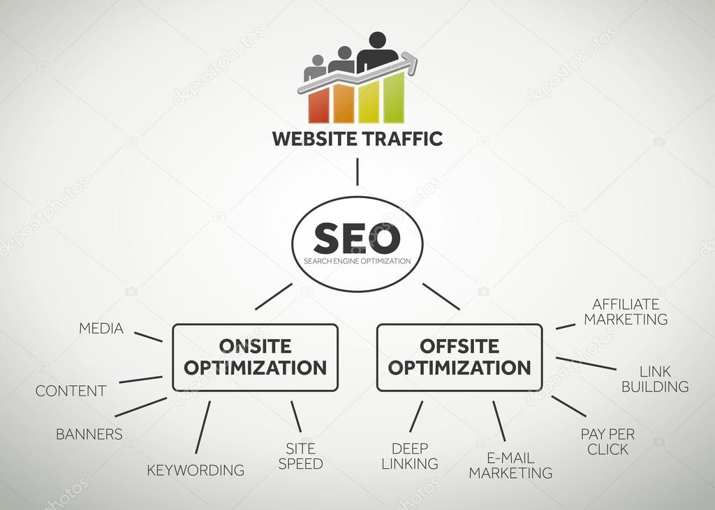 Website traffic and seo terms
