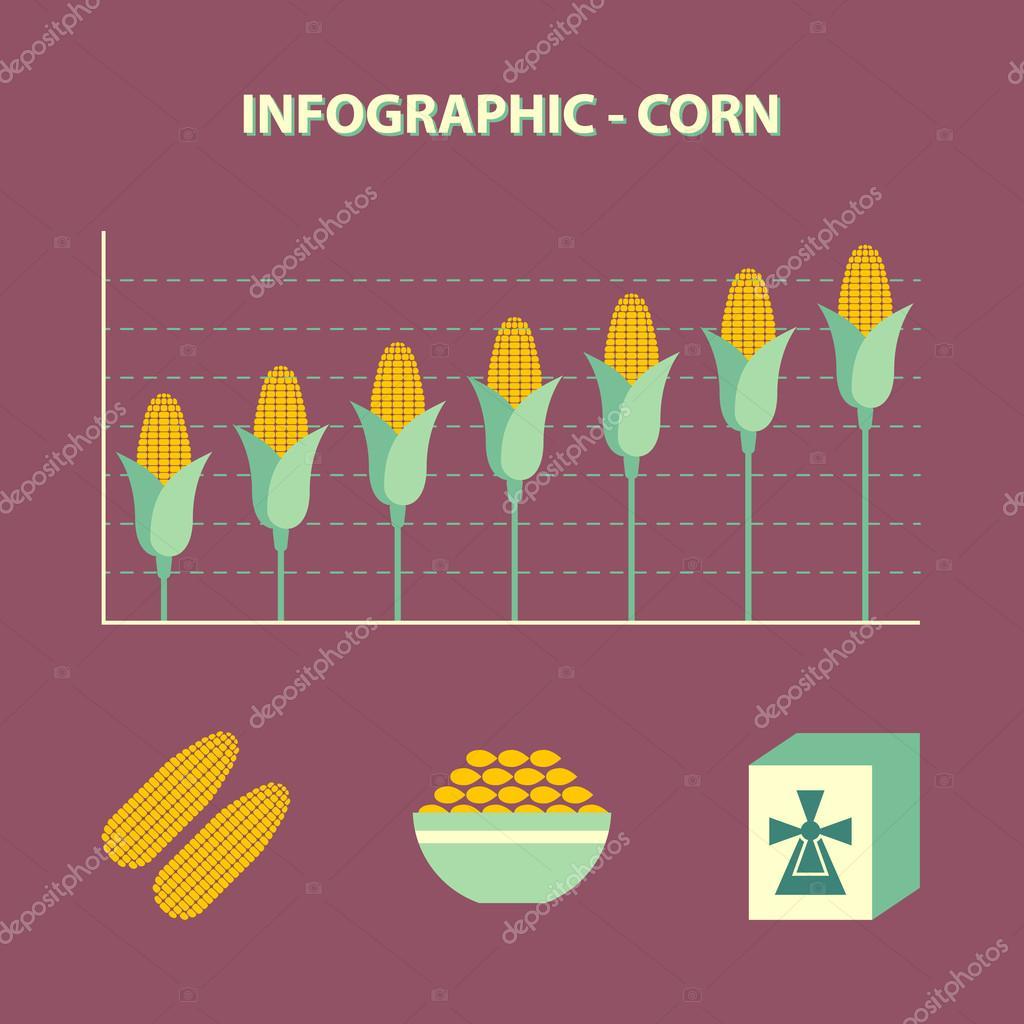 Increase corn price