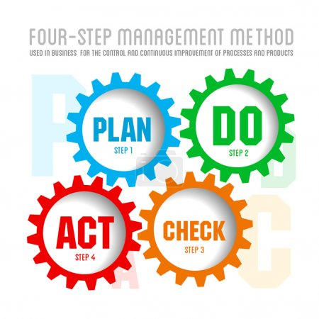 Illustration for Quality management system plan do check act - Royalty Free Image