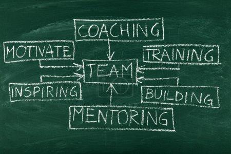 Photo pour Organigramme de team building et coaching sur tableau noir - image libre de droit