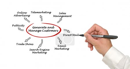 Photo for Generate and manage customers - Royalty Free Image