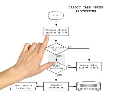 Photo pour Traitement des commandes par carte de crédit - image libre de droit