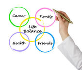 Diagram of life balance