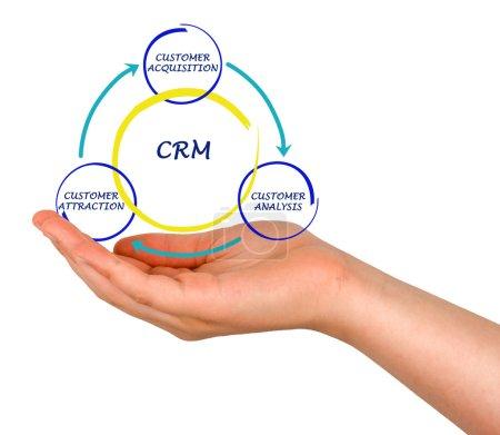 Photo pour Diagramme de CRM - image libre de droit