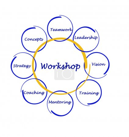 Photo for Workshop diagram - Royalty Free Image