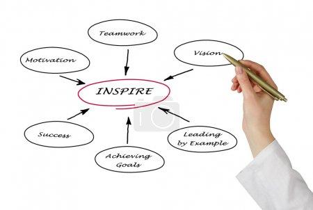 Photo pour Diagramme d'inspiration - image libre de droit