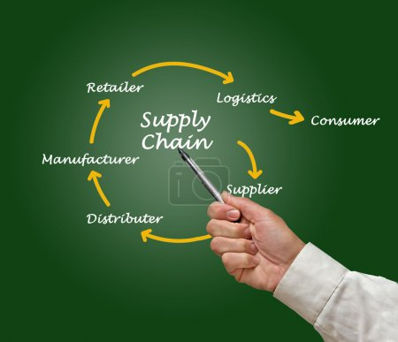 Photo for Supply Chain Management - Royalty Free Image