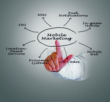 Photo pour Marketing mobile - image libre de droit