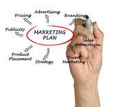 Marketing stratégia bemutatása