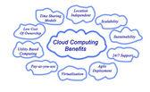 Cloud computing nutzen