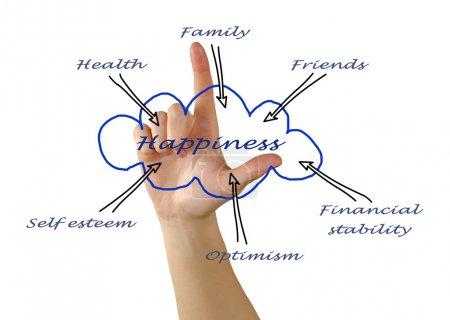 Photo pour Diagramme du bonheur - image libre de droit
