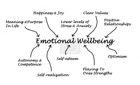 Photo for Emotional Wellbein - Royalty Free Image
