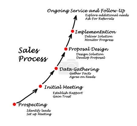 Foto de Proceso de ventas - Imagen libre de derechos