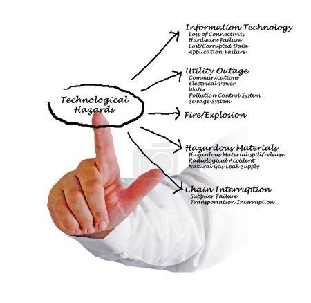 Technological hazards