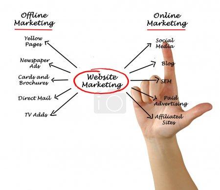 Photo pour Site Web Marketing - image libre de droit
